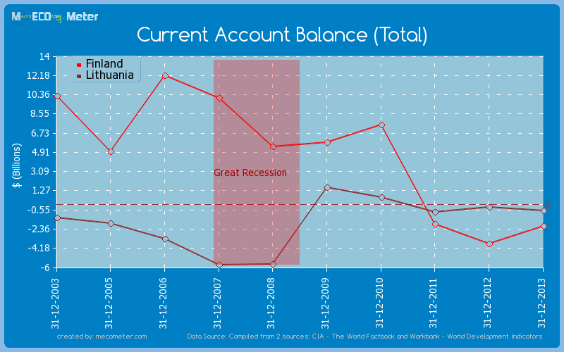 Current Account Balance (Total) - comparison between Finland And Lithuania