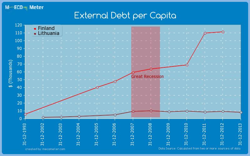 External Debt per Capita - comparison between Finland And Lithuania