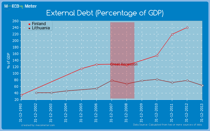 External Debt (Percentage of GDP) - comparison between Finland And Lithuania