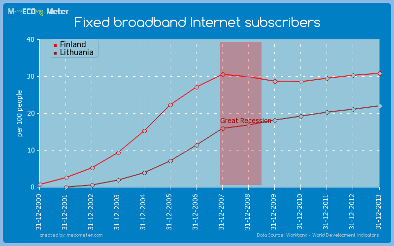 Fixed broadband Internet subscribers - comparison between Finland And Lithuania