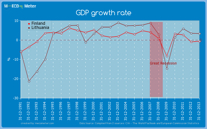 GDP growth rate - comparison between Finland And Lithuania