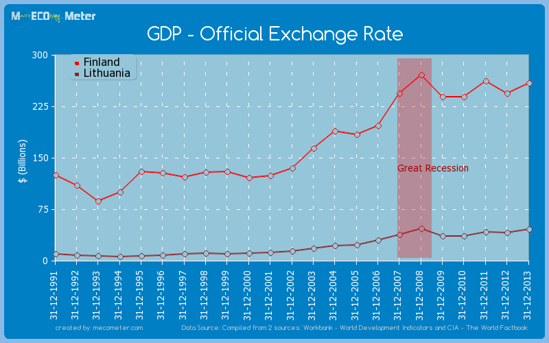 GDP - Official Exchange Rate - comparison between Finland And Lithuania