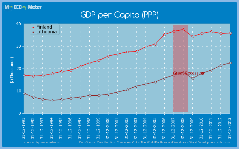 GDP per Capita (PPP) - comparison between Finland And Lithuania