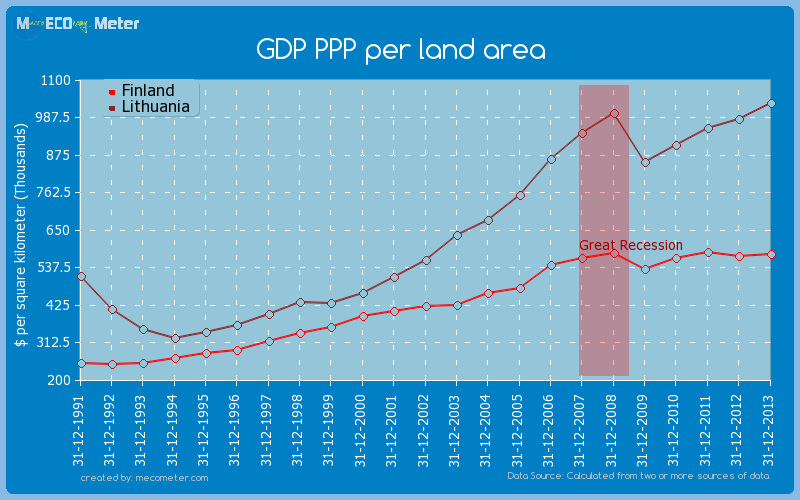 GDP PPP per land area - comparison between Finland And Lithuania
