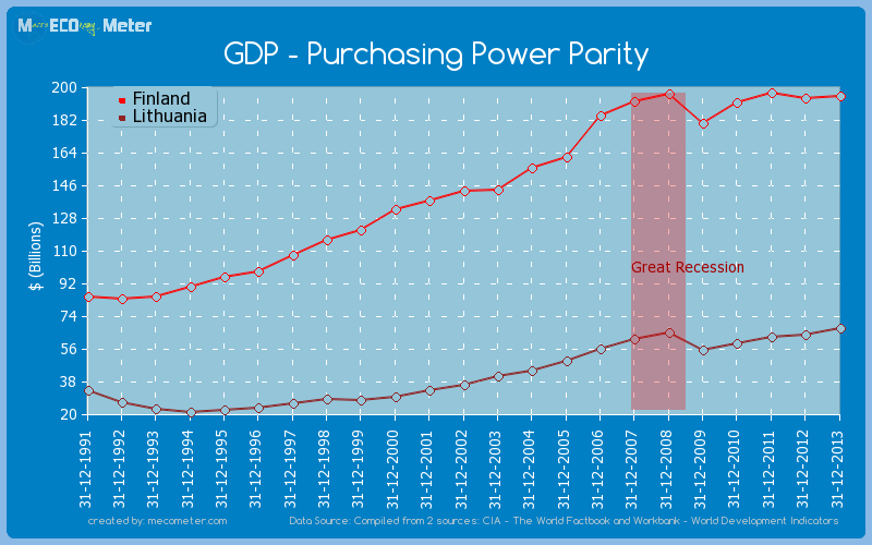 GDP - Purchasing Power Parity - comparison between Finland And Lithuania