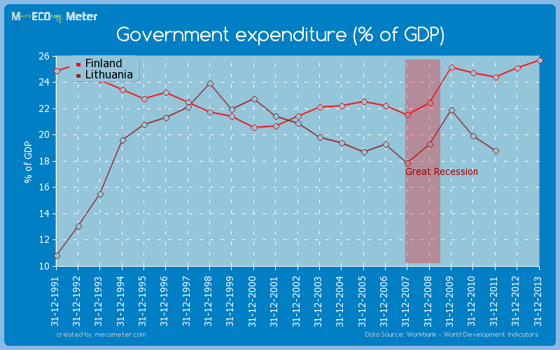 Government expenditure (% of GDP) - comparison between Finland And Lithuania