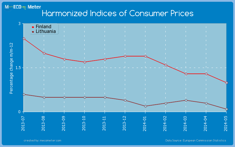 Harmonized Indices of Consumer Prices - comparison between Finland And Lithuania
