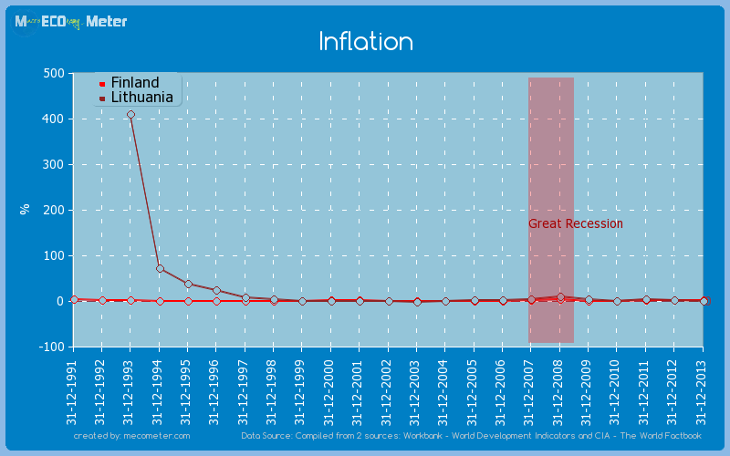 Inflation - comparison between Finland And Lithuania