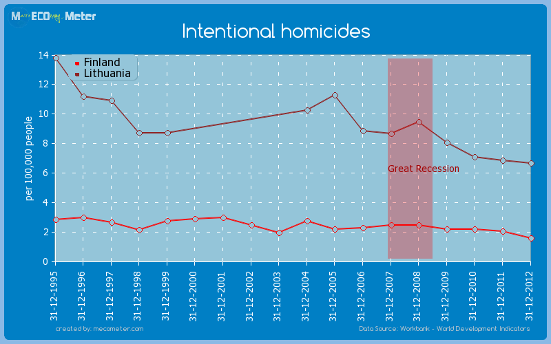 Intentional homicides - comparison between Finland And Lithuania