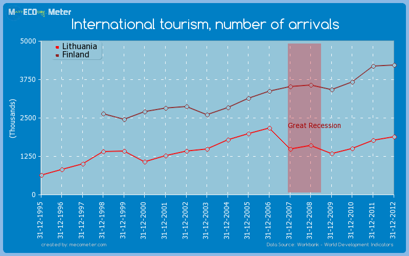 International tourism, number of arrivals - comparison between Finland And Lithuania