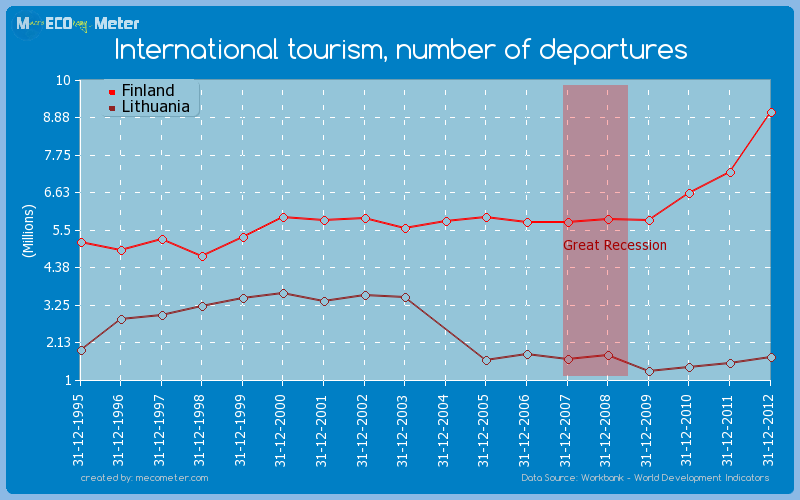 International tourism, number of departures - comparison between Finland And Lithuania