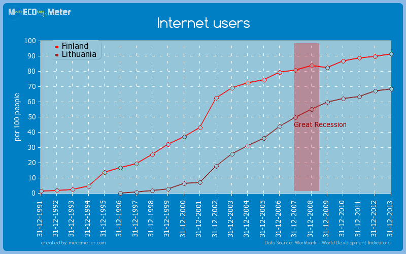 Internet users - comparison between Finland And Lithuania