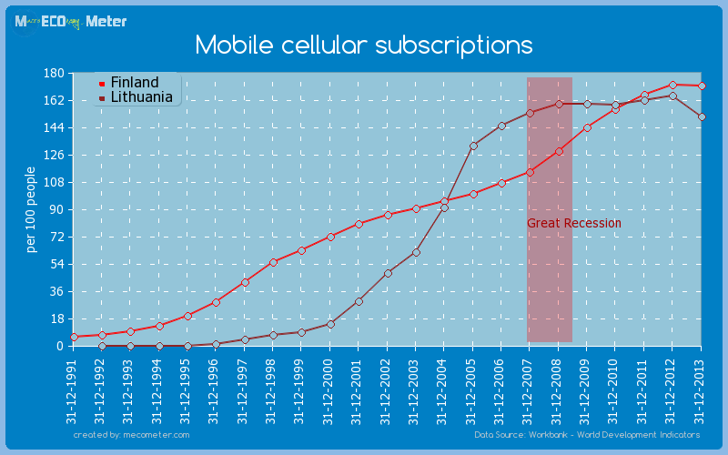 Mobile cellular subscriptions - comparison between Finland And Lithuania