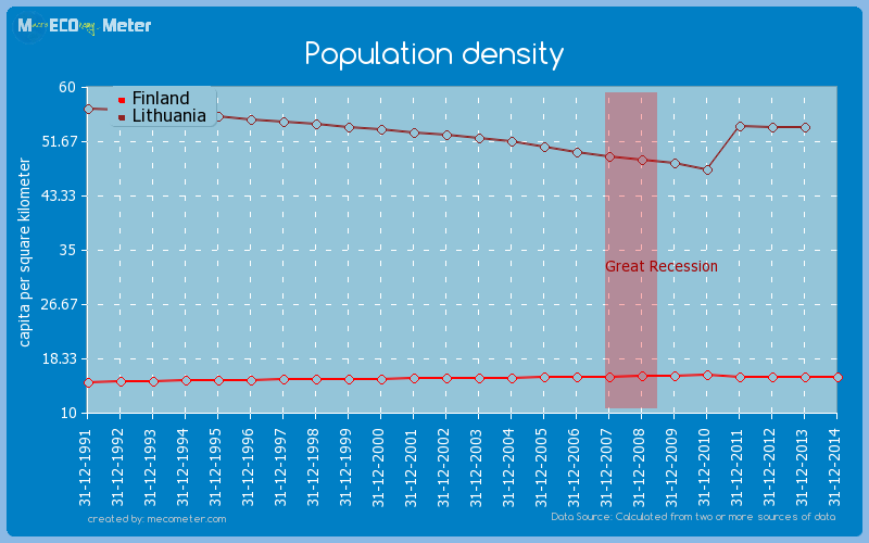 Population density - comparison between Finland And Lithuania
