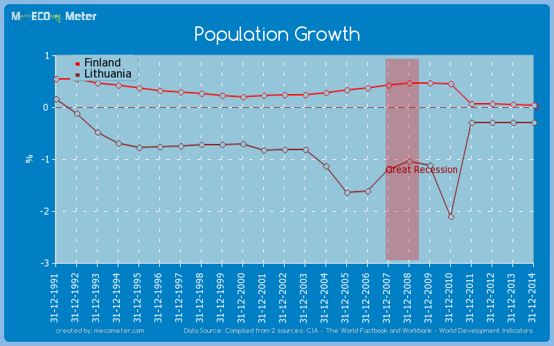 Population Growth - comparison between Finland And Lithuania