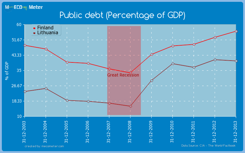 Public debt (Percentage of GDP) - comparison between Finland And Lithuania