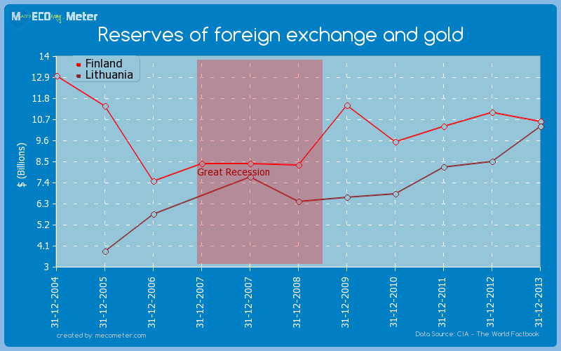 Reserves of foreign exchange and gold - comparison between Finland And Lithuania
