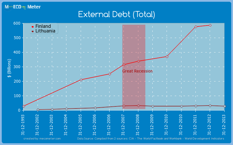 External Debt (Total) - comparison between Finland And Lithuania