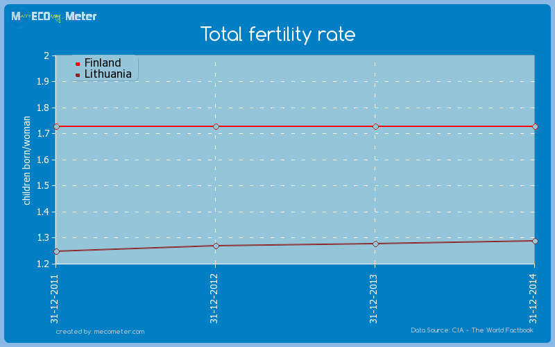 Total fertility rate - comparison between Finland And Lithuania