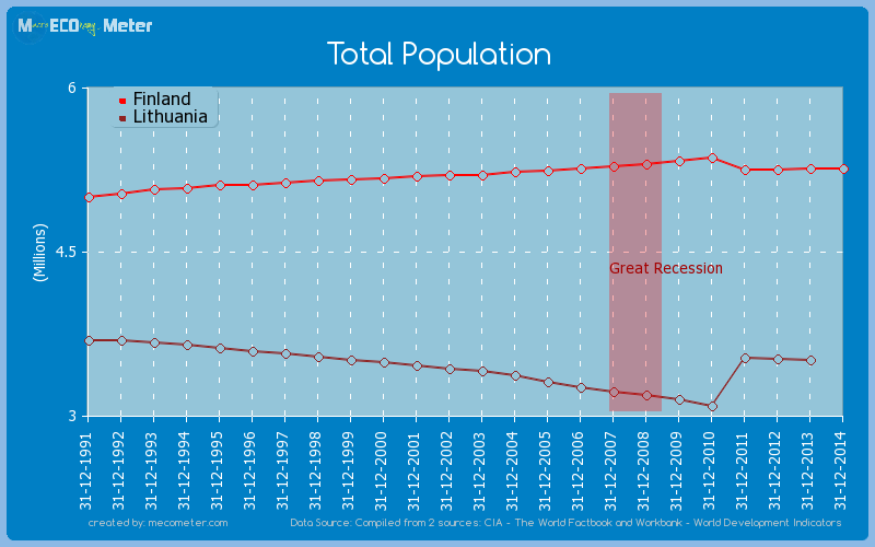 Total Population - comparison between Finland And Lithuania