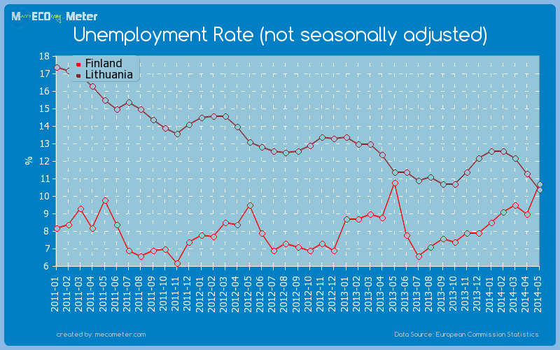 Unemployment Rate (not seasonally adjusted) - comparison between Finland And Lithuania
