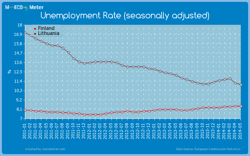 Unemployment Rate (seasonally adjusted) - comparison between Finland And Lithuania
