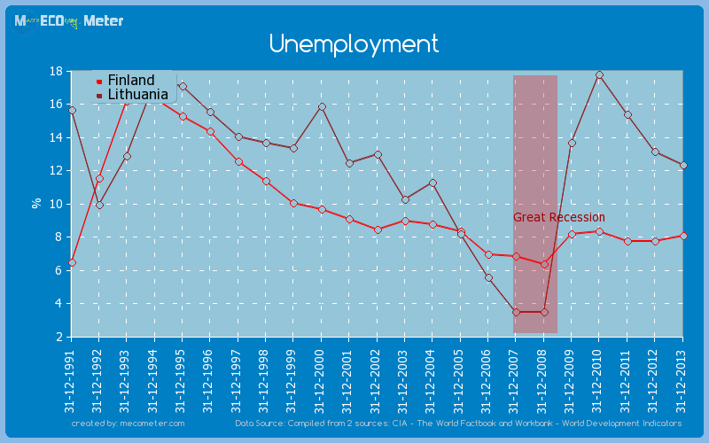 Unemployment - comparison between Finland And Lithuania