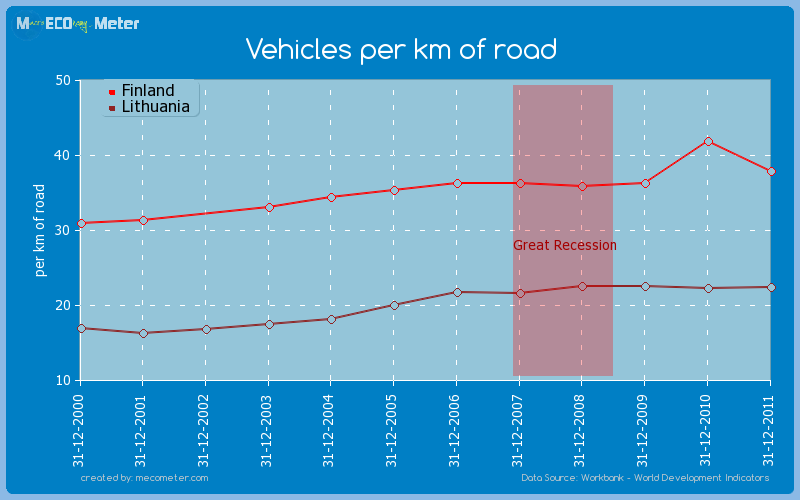 Vehicles per km of road - comparison between Finland And Lithuania