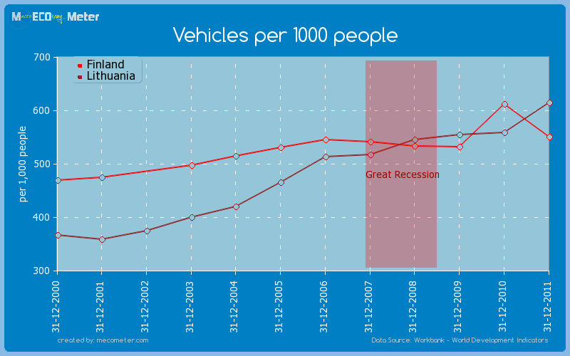 Vehicles per 1000 people - comparison between Finland And Lithuania