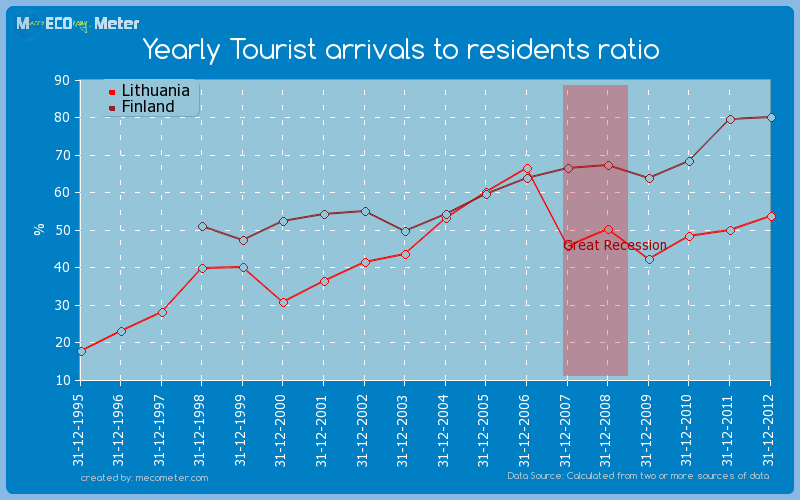Yearly Tourist arrivals to residents ratio - comparison between Finland And Lithuania