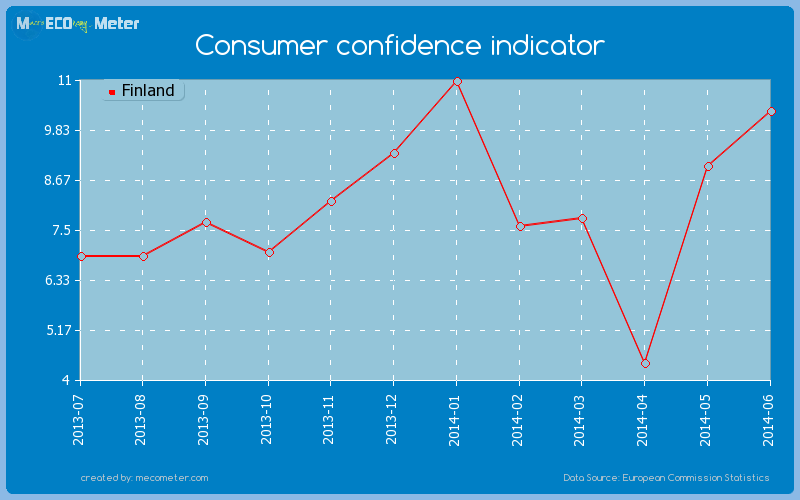 Consumer confidence indicator of Finland