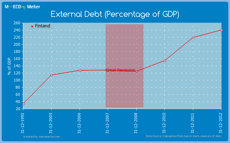 External Debt (Percentage of GDP) of Finland