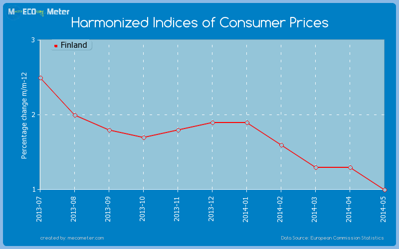 Harmonized Indices of Consumer Prices of Finland