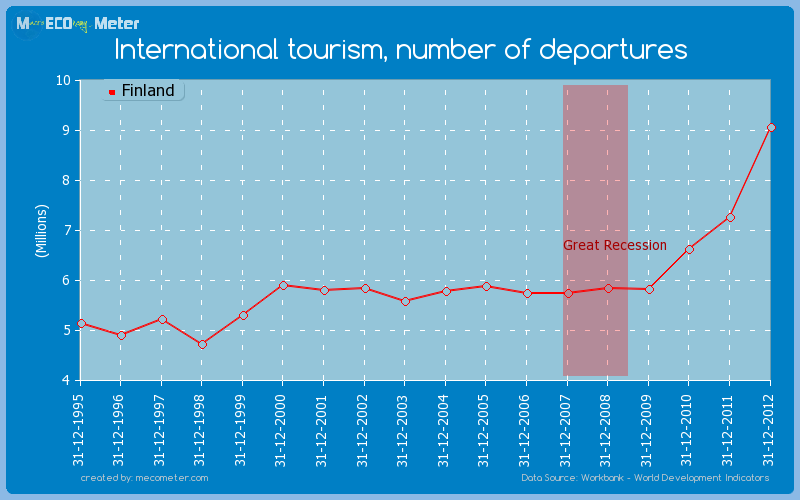 International tourism, number of departures of Finland