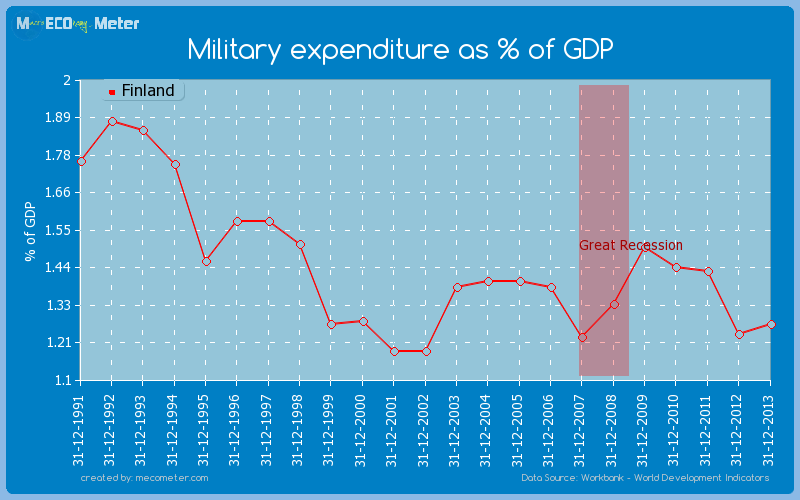 Military expenditure as % of GDP of Finland