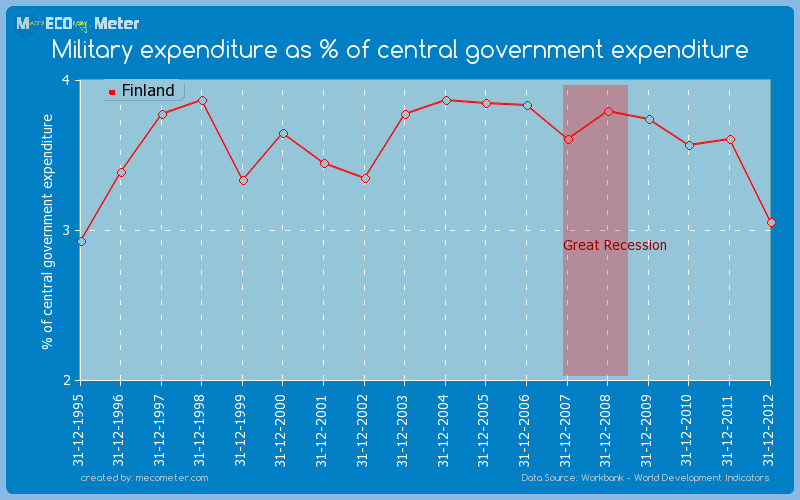 Military expenditure as % of central government expenditure of Finland