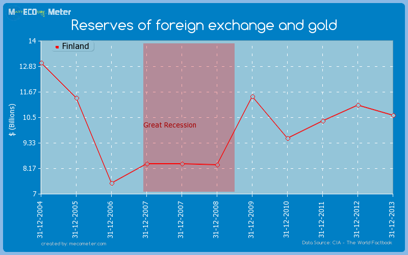 Reserves of foreign exchange and gold of Finland