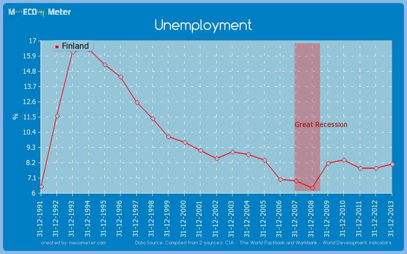 Unemployment of Finland