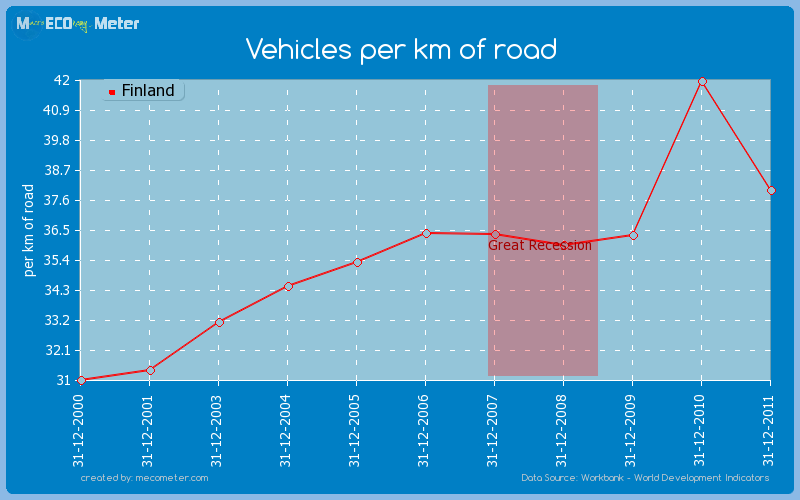 Vehicles per km of road of Finland