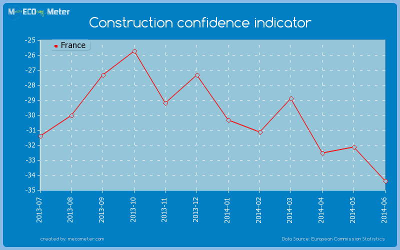 Construction confidence indicator of France