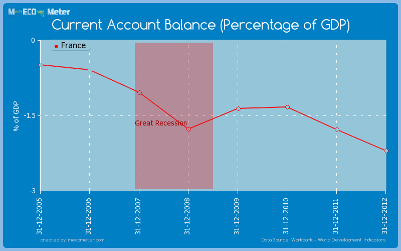 Current Account Balance (Percentage of GDP) of France