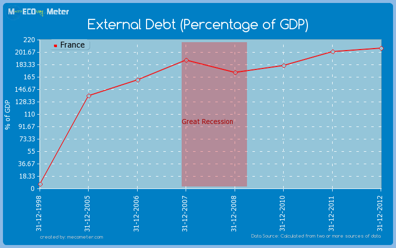 External Debt (Percentage of GDP) of France