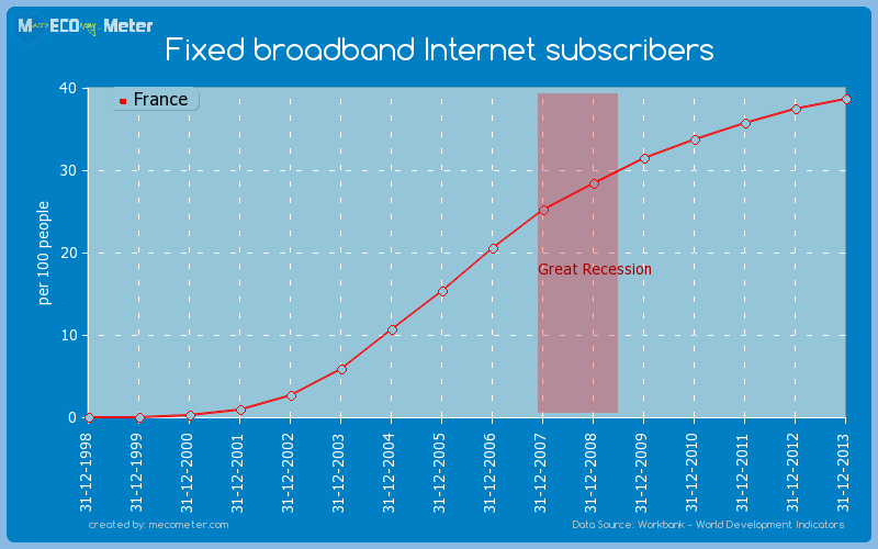 Fixed broadband Internet subscribers of France