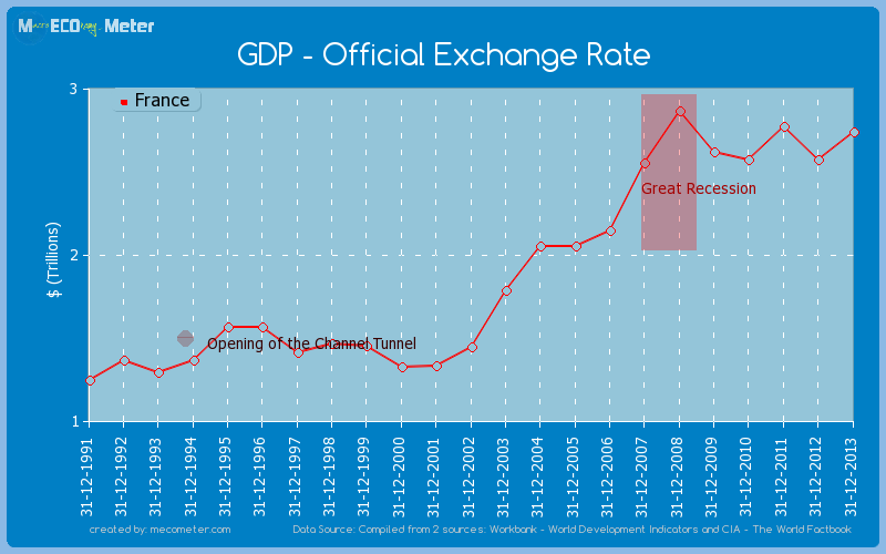 GDP - Official Exchange Rate of France