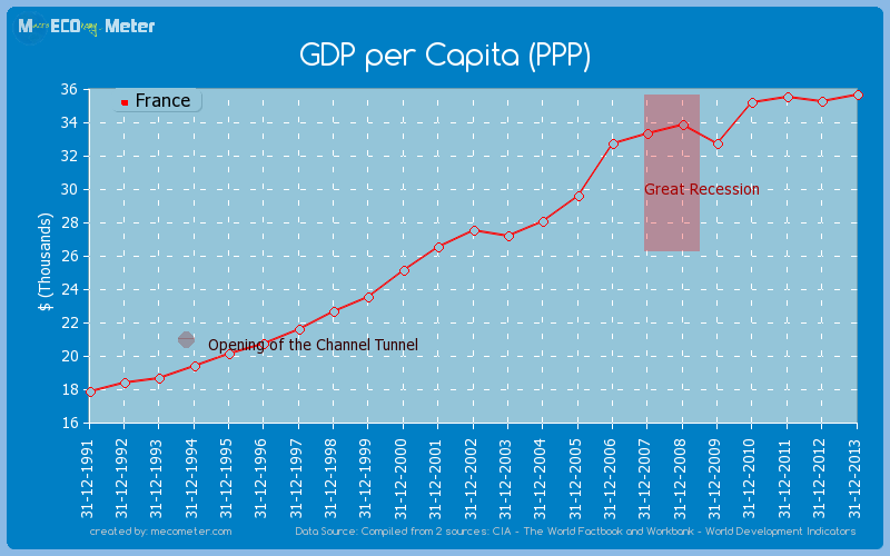 GDP per Capita (PPP) of France