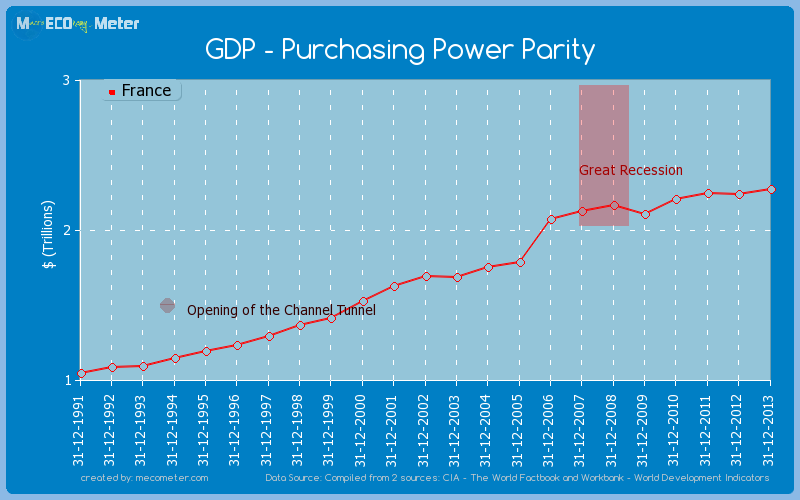 GDP - Purchasing Power Parity of France