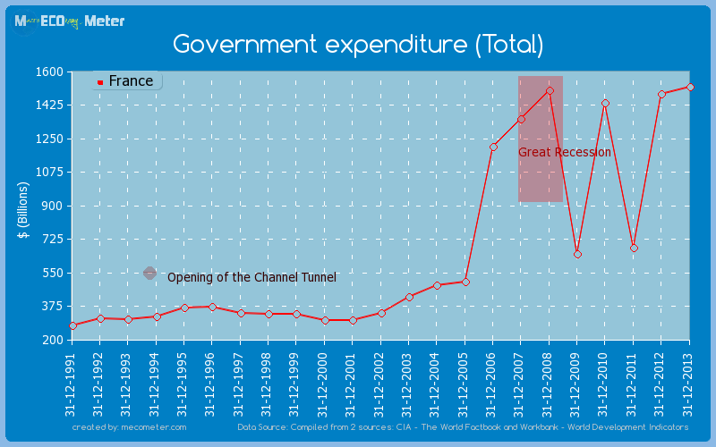 Government expenditure (Total) of France