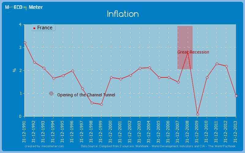 Inflation of France