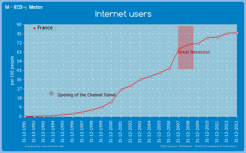 Internet users of France