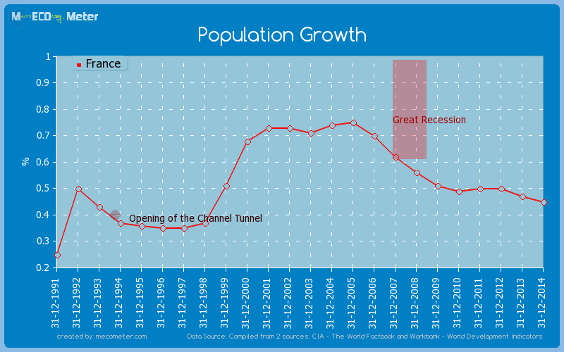 Population Growth of France